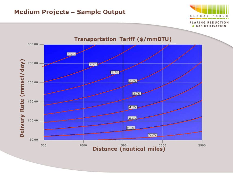 Medium Projects – Sample Output Transportation Tariff ($/mmBTU) Distance (nautical miles) Delivery Rate (mmscf/day)