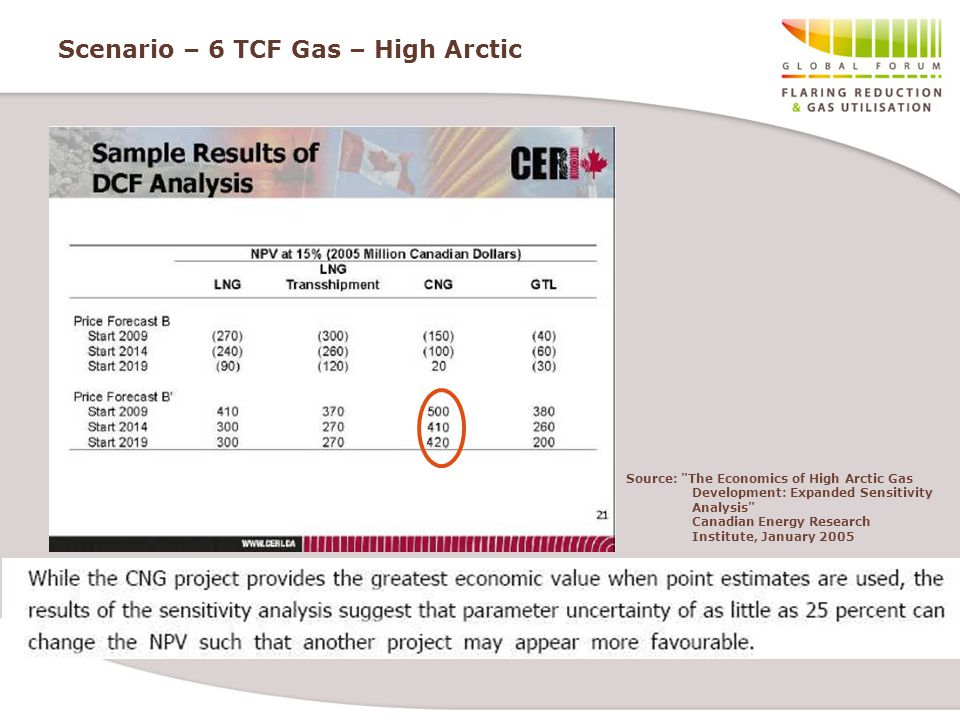 Scenario – 6 TCF Gas – High Arctic Source: The Economics of High Arctic Gas Development: Expanded Sensitivity Analysis Canadian Energy Research Institute, January 2005