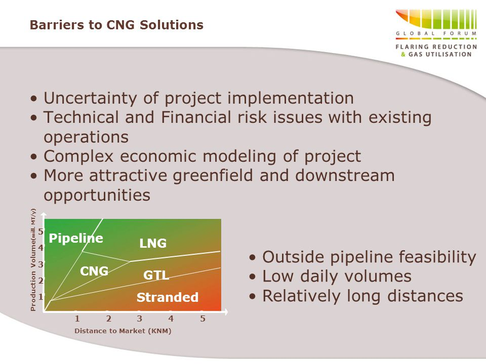 Barriers to CNG Solutions Uncertainty of project implementation Technical and Financial risk issues with existing operations Complex economic modeling