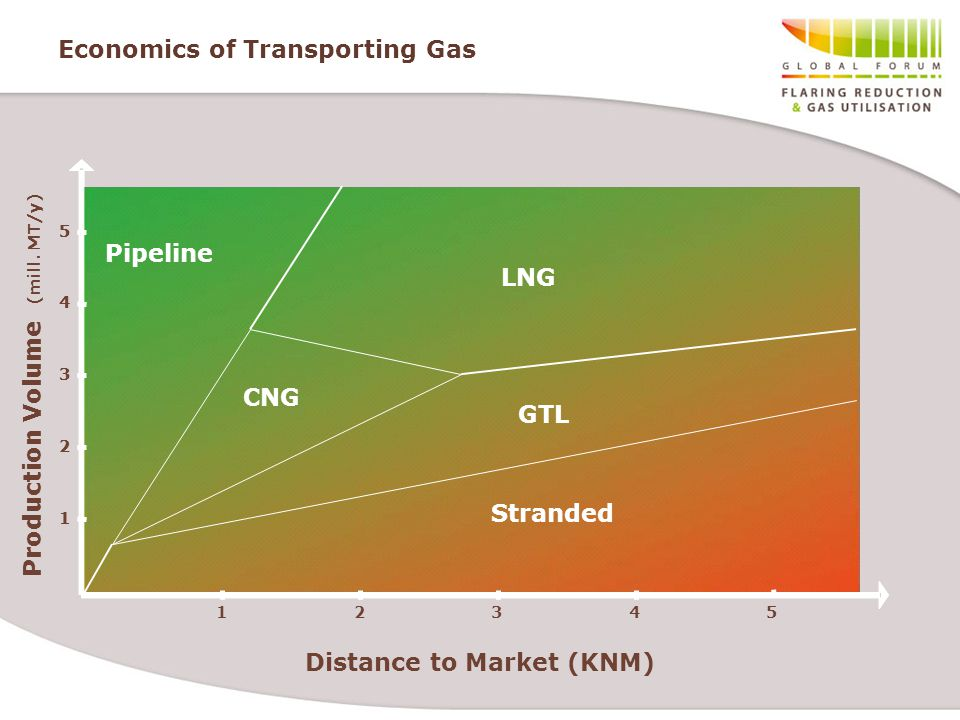 Economics of Transporting Gas Production Volume (mill. MT/y) 12345 Pipeline LNG CNG 1 2 3 4 5 Stranded GTL Distance to Market (KNM) Pipeline LNG CNG 1