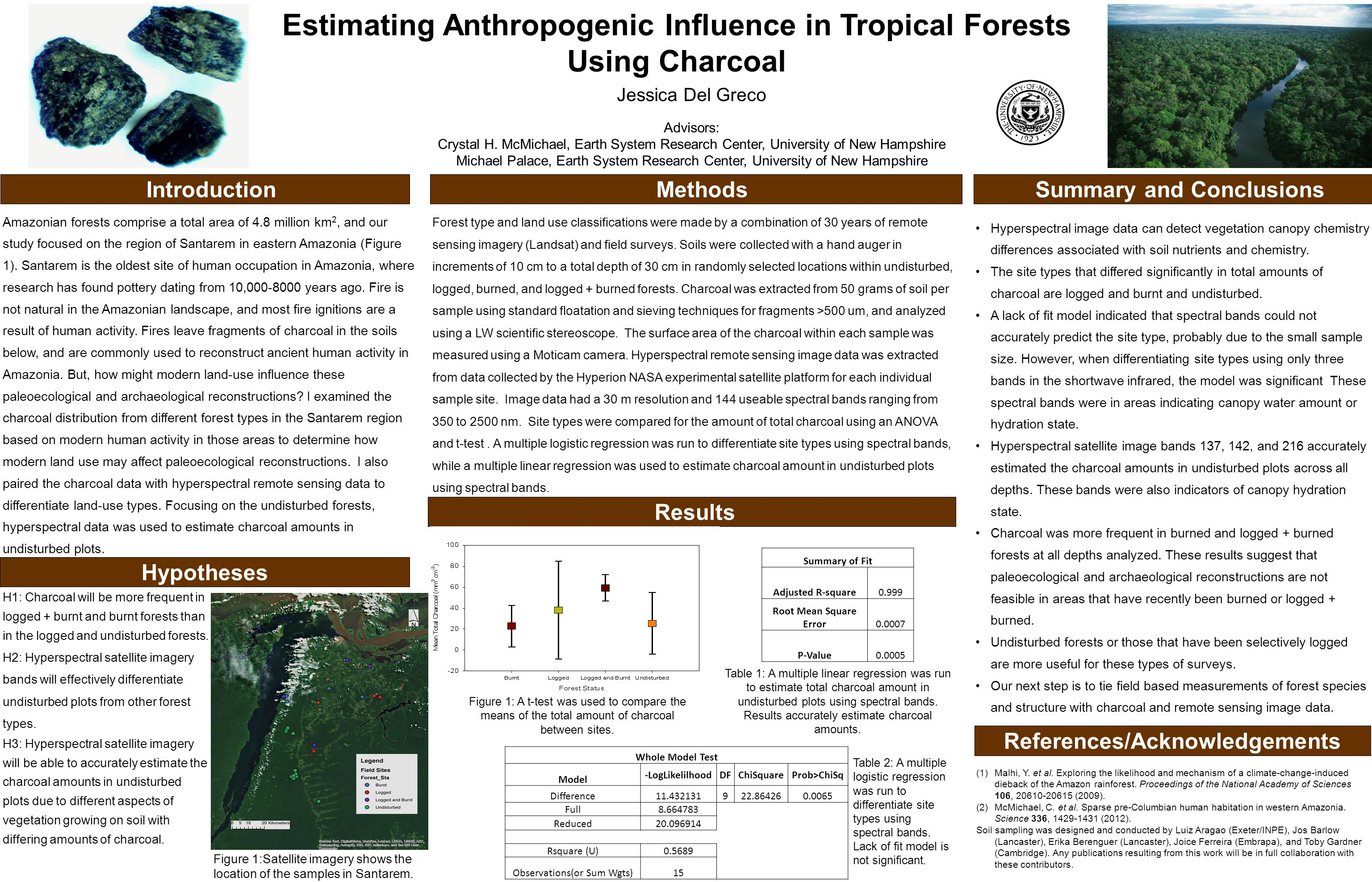 Estimating Anthropogenic Influence in Tropical Forests Using Charcoal Introduction Jessica Del Greco Advisors: Crystal H.