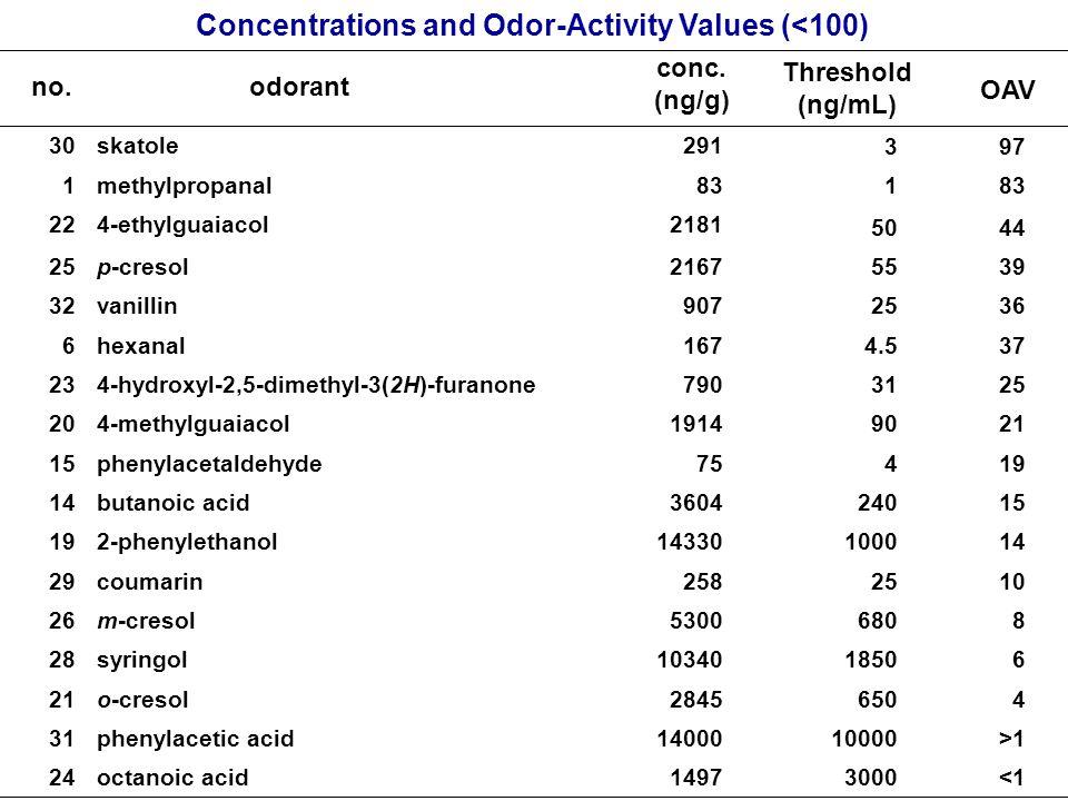 Concentrations and Odor-Activity Values (<100) <130001497octanoic acid24 >11000014000phenylacetic acid31 46502845o-cresol21 6185010340syringol28 86805300m-cresol26 1025258coumarin29 141000143302-phenylethanol19 152403604butanoic acid14 19475phenylacetaldehyde15 219019144-methylguaiacol20 25317904-hydroxyl-2,5-dimethyl-3(2H)-furanone23 374.5167hexanal6 3625907vanillin32 3955 2167p-cresol25 4450 21814-ethylguaiacol22 831 methylpropanal1 973 291skatole30 OAV Threshold (ng/mL) conc.