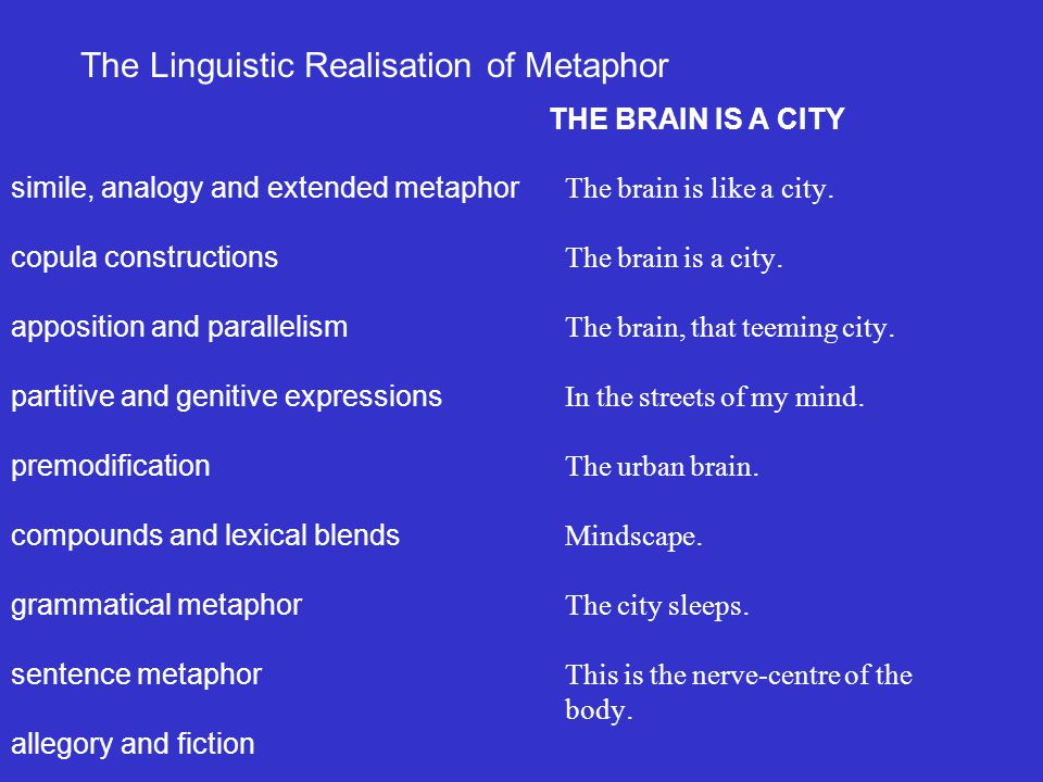 simile, analogy and extended metaphor copula constructions apposition and parallelism partitive and genitive expressions premodification compounds and lexical blends grammatical metaphor sentence metaphor allegory and fiction The Linguistic Realisation of Metaphor The brain is like a city.