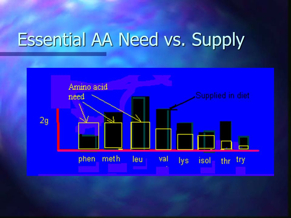 Essential AA Need vs. Supply