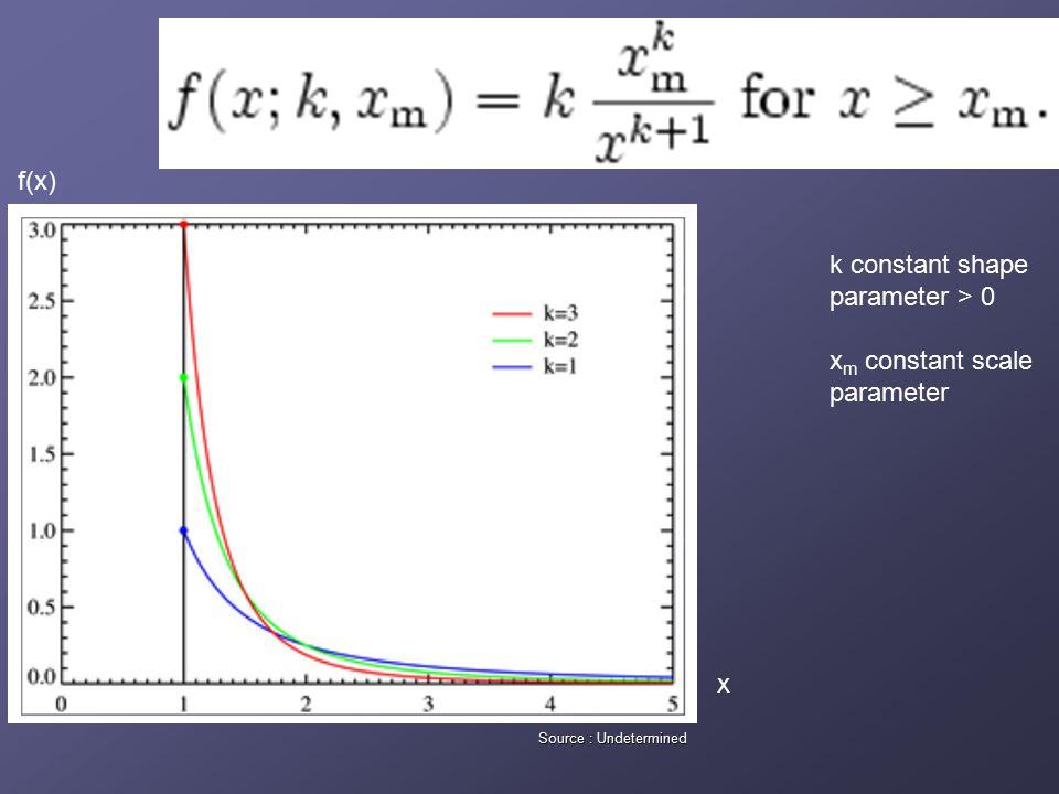 k constant shape parameter > 0 x m constant scale parameter f(x) x Source : Undetermined