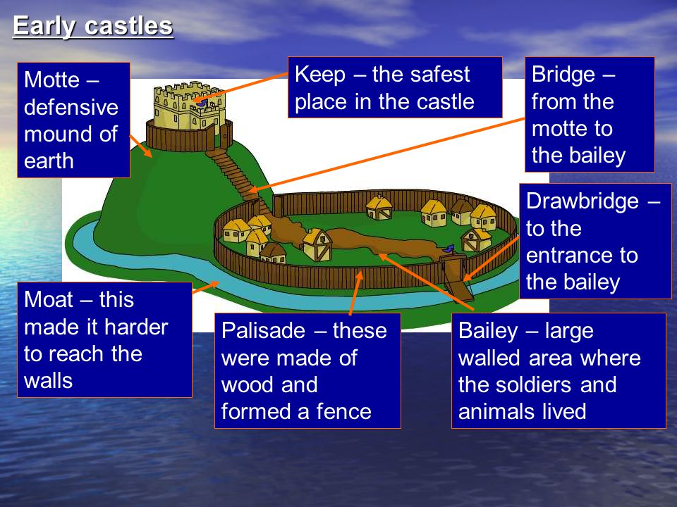 How much do you remember? Which do you think are the weakest parts of the castle? Why?