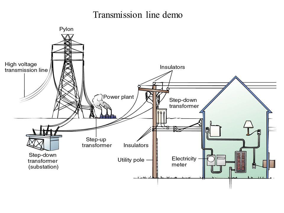 Transmission line demo