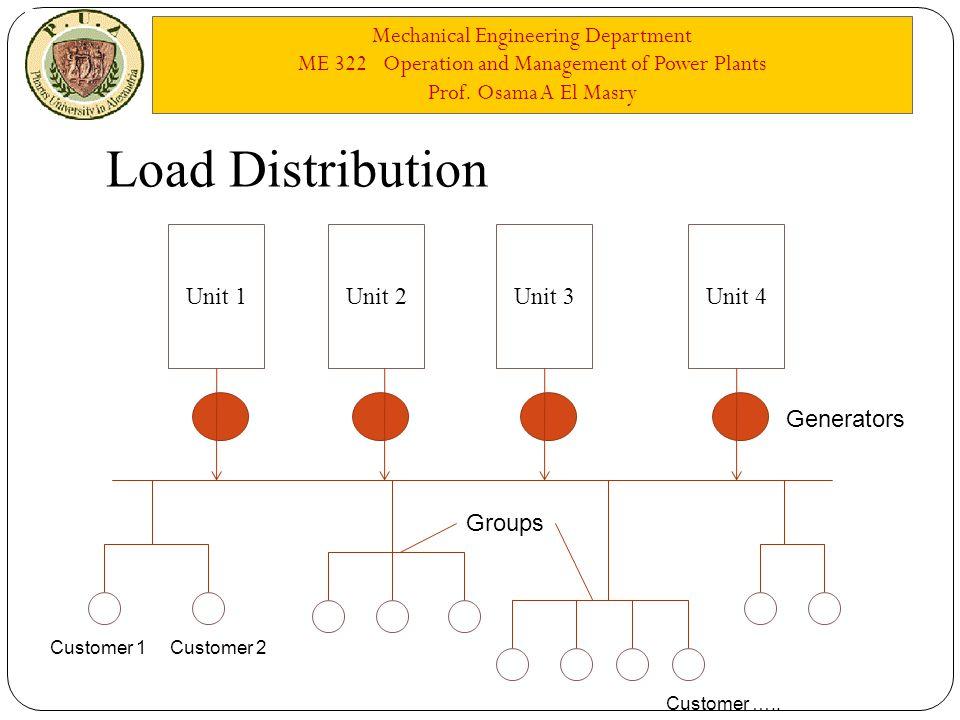 Mechanical Engineering Department ME 322 Operation and Management of Power Plants Prof. Osama A El Masry Load Distribution Unit 1Unit 2Unit 3Unit 4 Cu