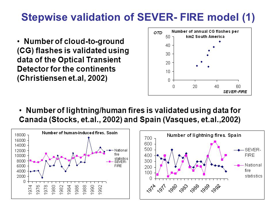 Stepwise validation of SEVER- FIRE model (1) Number of cloud-to-ground (CG) flashes is validated using data of the Optical Transient Detector for the