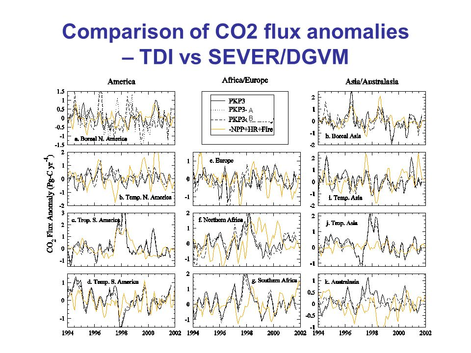 Comparison of CO2 flux anomalies – TDI vs SEVER/DGVM ABAB