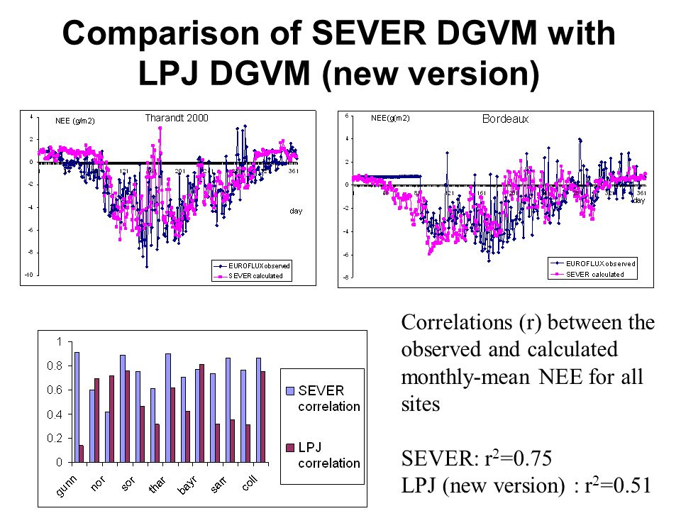 Comparison of SEVER DGVM with LPJ DGVM (new version) Correlations (r) between the observed and calculated monthly-mean NEE for all sites SEVER: r 2 =0