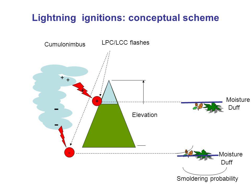 Lightning ignitions: conceptual scheme ---- + + Cumulonimbus + - + Elevation Moisture Duff Moisture Duff LPC/LCC flashes Smoldering probability