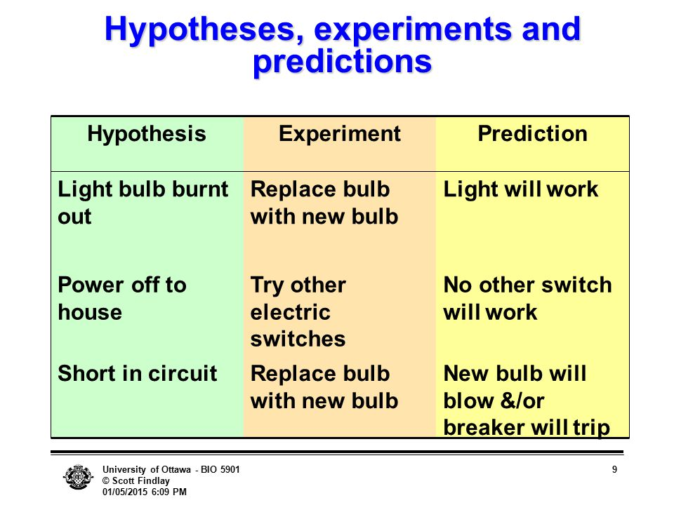University of Ottawa - BIO 5901 © Scott Findlay 01/05/2015 6:10 PM 9 Hypotheses, experiments and predictions New bulb will blow &/or breaker will trip