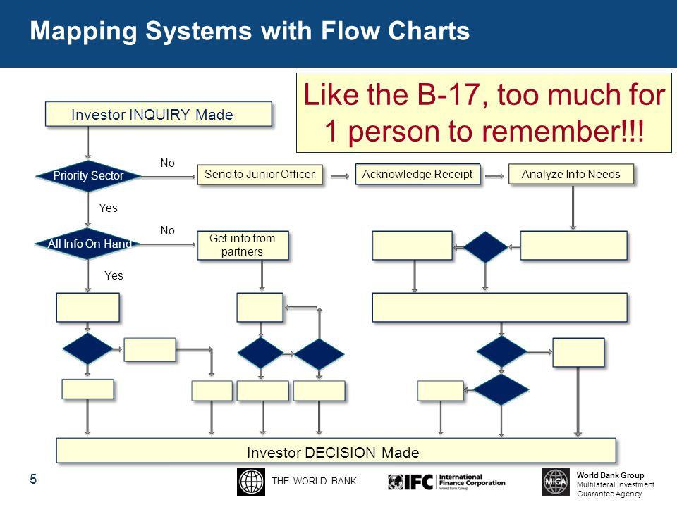 THE WORLD BANK World Bank Group Multilateral Investment Guarantee Agency Mapping Systems with Flow Charts 5 Investor DECISION Made Yes No Get info from partners Send to Junior Officer Investor INQUIRY Made Priority Sector All Info On Hand Acknowledge Receipt Analyze Info Needs Like the B-17, too much for 1 person to remember!!!