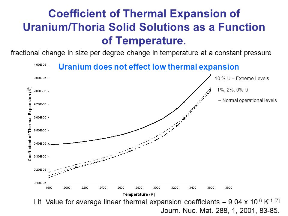 Coefficient of Thermal Expansion of Uranium/Thoria Solid Solutions as a Function of Temperature.