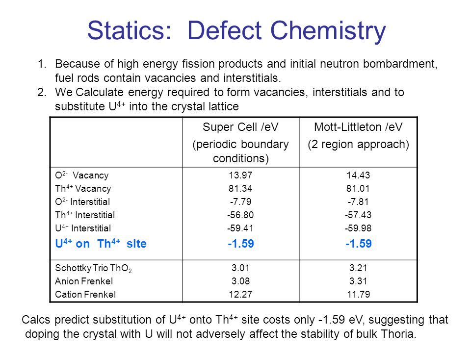 Statics: Defect Chemistry 1.Because of high energy fission products and initial neutron bombardment, fuel rods contain vacancies and interstitials.