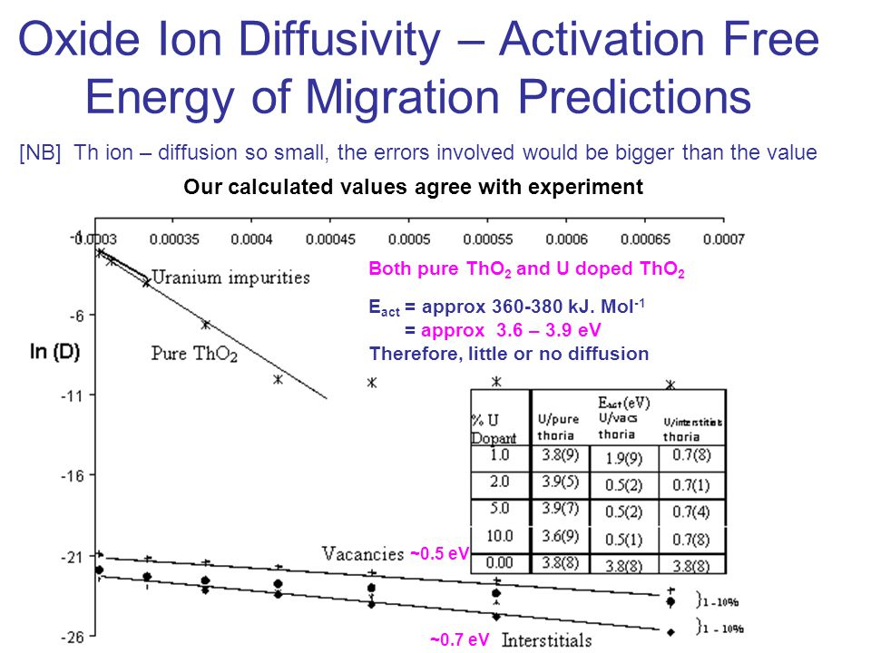 Oxide Ion Diffusivity – Activation Free Energy of Migration Predictions [NB] Th ion – diffusion so small, the errors involved would be bigger than the value Both pure ThO 2 and U doped ThO 2 E act = approx 360-380 kJ.