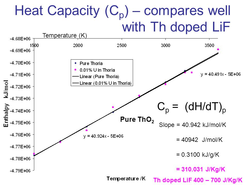 Heat Capacity (C p ) – compares well with Th doped LiF C p = (dH/dT) p Slope = 40.942 kJ/mol/K = 40942 J/mol/K = 0.3100 kJ/g/K = 310.031 J/Kg/K Pure ThO 2 Th doped LiF 400 – 700 J/Kg/K Temperature (K)
