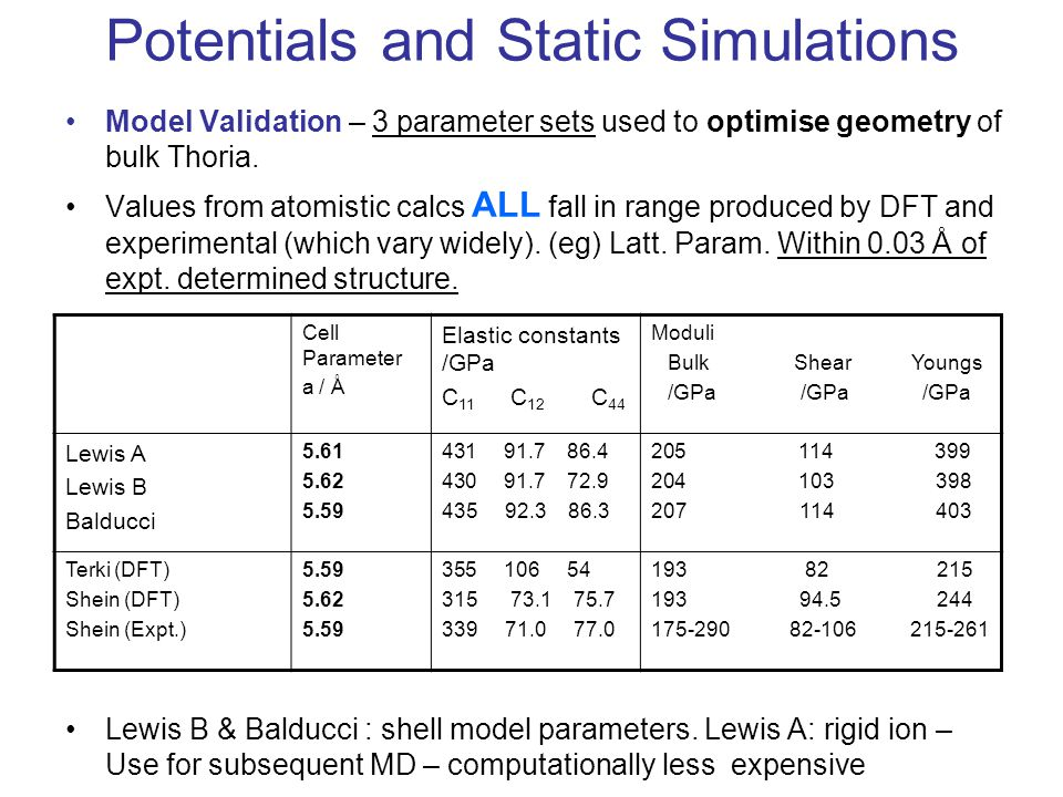 Potentials and Static Simulations Model Validation – 3 parameter sets used to optimise geometry of bulk Thoria.