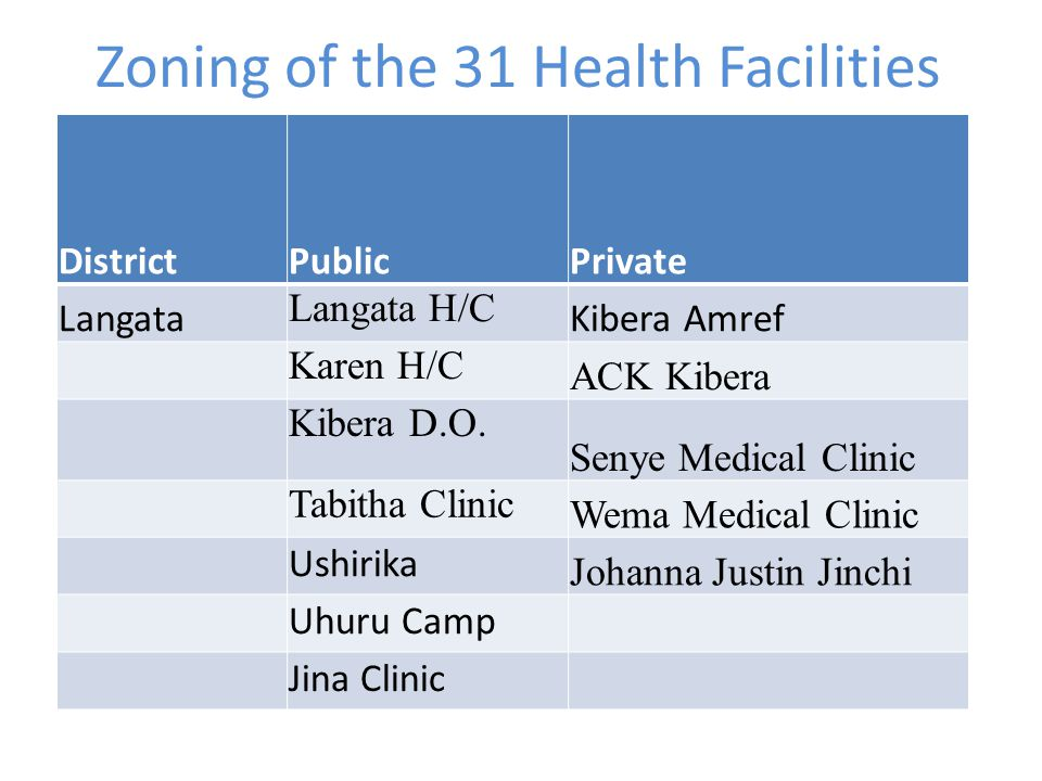 Zoning of the 31 Health Facilities DistrictPublicPrivate Langata Langata H/C Kibera Amref Karen H/C ACK Kibera Kibera D.O.