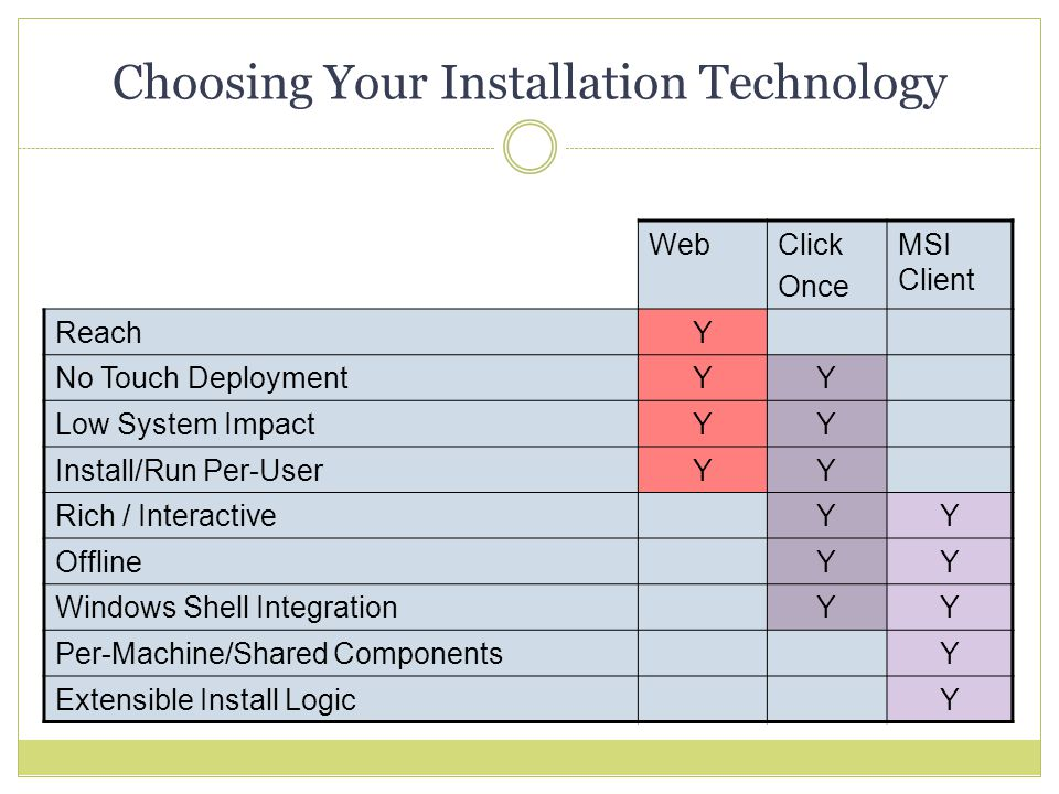 Choosing Your Installation Technology WebClick Once MSI Client ReachY No Touch DeploymentYY Low System ImpactYY Install/Run Per-UserYY Rich / InteractiveYY OfflineYY Windows Shell IntegrationYY Per-Machine/Shared ComponentsY Extensible Install LogicY