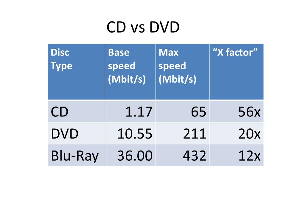 CD vs DVD Disc Type Base speed (Mbit/s) Max speed (Mbit/s) X factor CD1.176556x DVD10.5521120x Blu-Ray36.0043212x