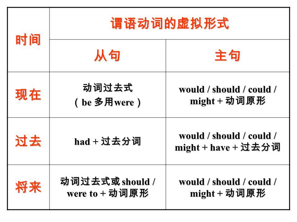 时间 谓语动词的虚拟形式 从句主句 现在动词过去式 ( be 多用 were ) would / should / could / might + 动词原形 过去 had + 过去分词 would / should / could / might + have + 过去分词 将来 动词过去式或 should / were to + 动词原形 would / should / could / might + 动词原形