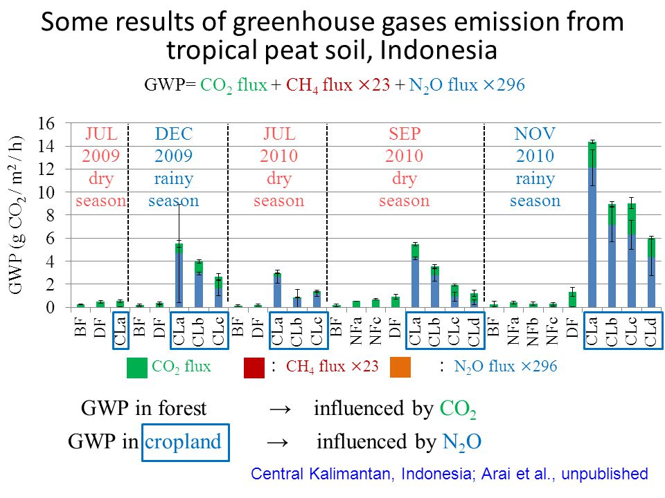 GWP= CO 2 flux + CH 4 flux ×23 + N 2 O flux ×296 GWP in forest → influenced by CO 2 GWP in cropland → influenced by N 2 O : CO 2 flux : CH 4 flux ×23 : N 2 O flux ×296 Some results of greenhouse gases emission from tropical peat soil, Indonesia Central Kalimantan, Indonesia; Arai et al., unpublished