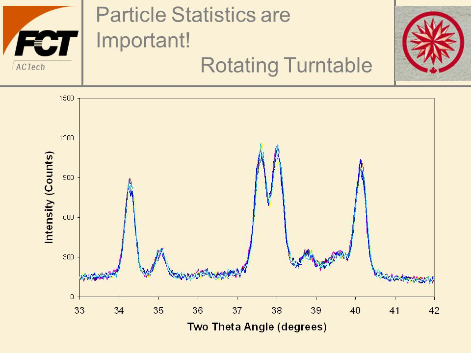 Particle Statistics are Important! Rotating Turntable