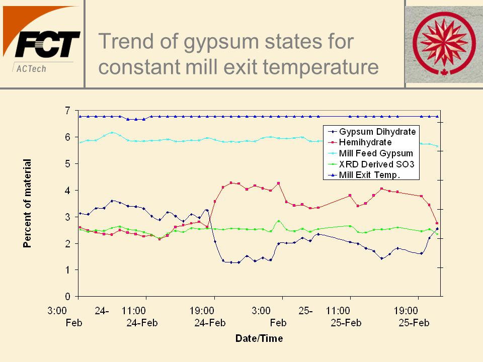 Trend of gypsum states for constant mill exit temperature