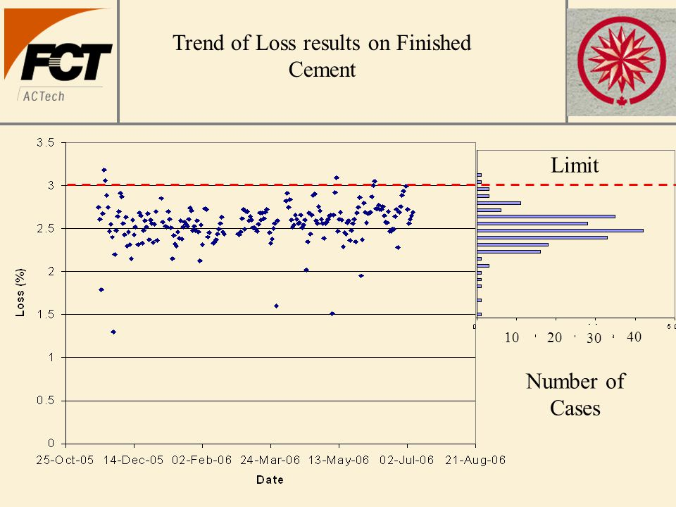 Trend of Loss results on Finished Cement Limit Number of Cases 1020 30 40