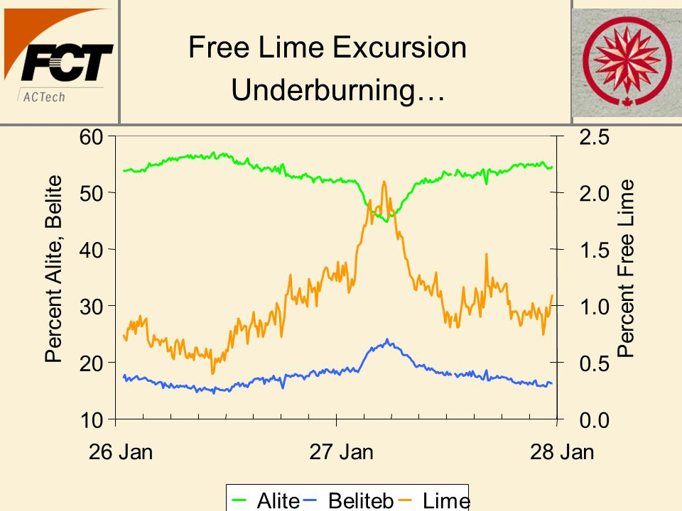 Free Lime Excursion 10 20 30 40 50 60 26 Jan27 Jan28 Jan Percent Alite, Belite 0.0 0.5 1.0 1.5 2.0 2.5 Percent Free Lime AliteBelitebLime Underburning…