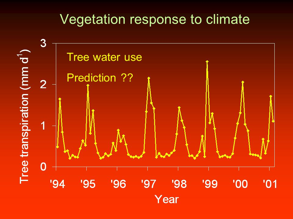 Vegetation response to climate Tree water use Prediction ??