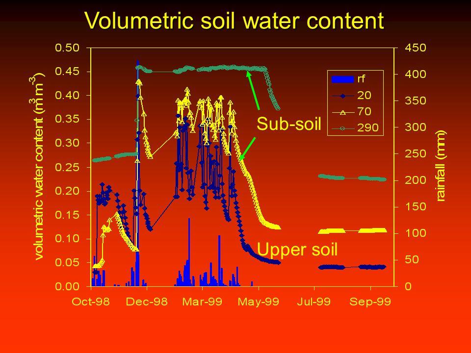 Volumetric soil water content Sub-soil Upper soil