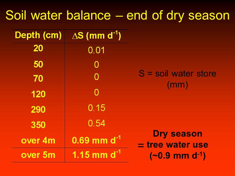 Soil water balance – end of dry season Dry season tree water use (~0.9 mm d -1 ) = S = soil water store (mm)