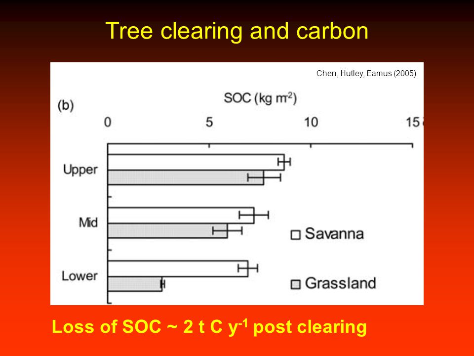 Tree clearing and carbon Chen, Hutley, Eamus (2005) Loss of SOC ~ 2 t C y -1 post clearing