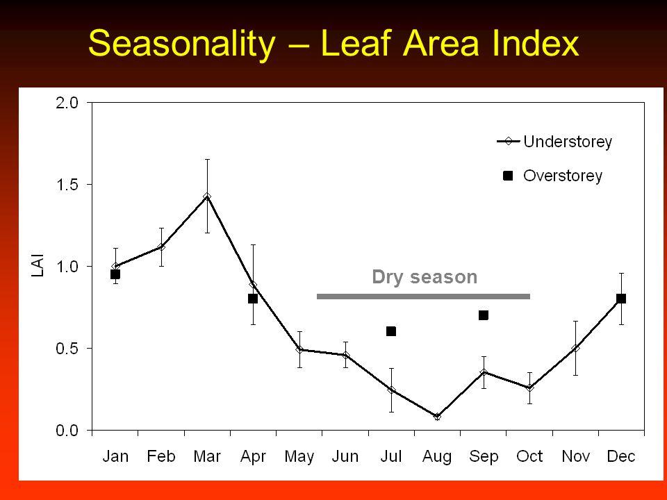Seasonality – Leaf Area Index Dry season