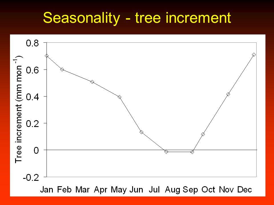 Seasonality - tree increment
