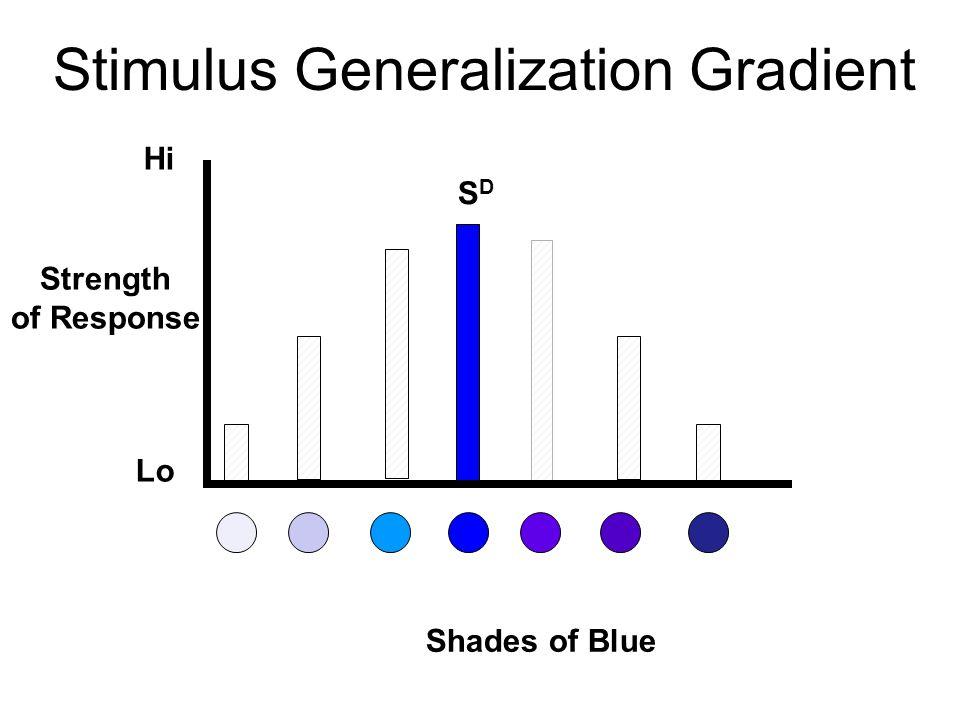 Stimulus Discrimination n Distinguish between 2 similar stimuli l One never reinforced: S Δ n 2 classes of Discriminative stimuli lSDlSD l S Δ ~
