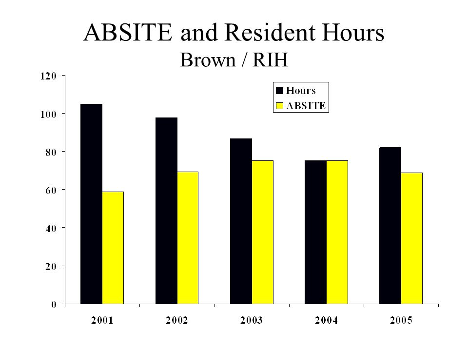 ABSITE and Resident Hours Brown / RIH