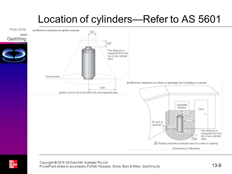 Location of cylinders—Refer to AS 5601 13-9 Copyright  2010 McGraw-Hill Australia Pty Ltd PowerPoint slides to accompany Puffett, Hossack, Stone, Burn & Miles, Gasfitting 2e