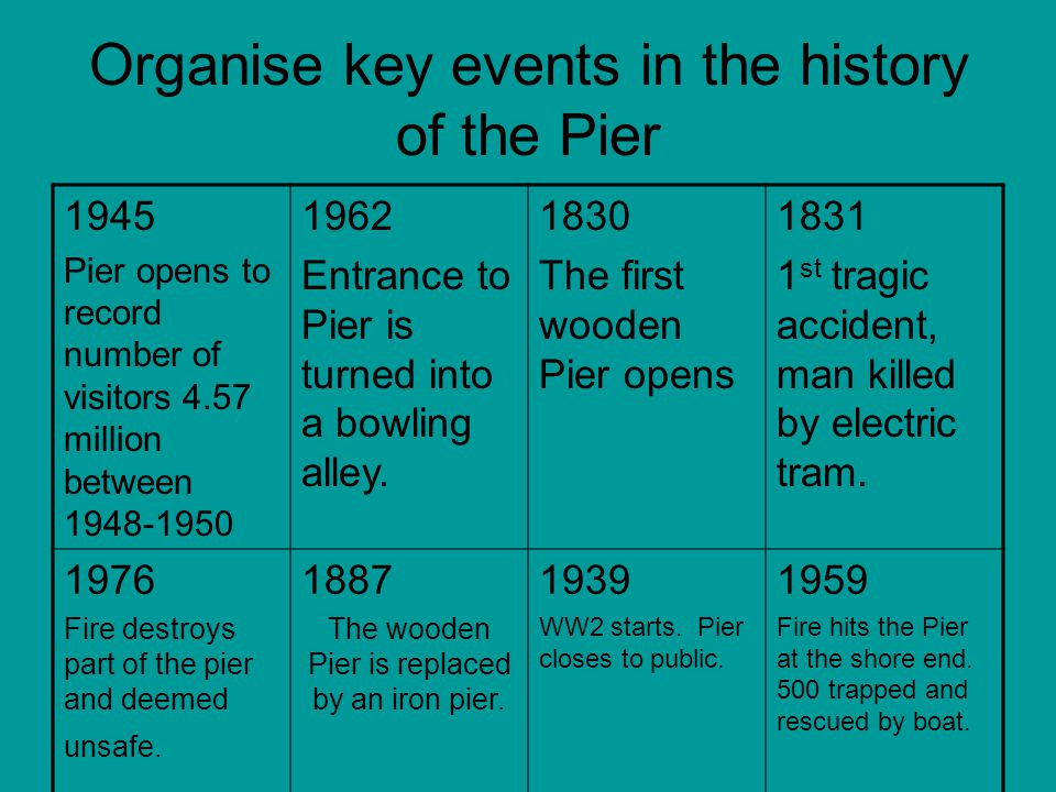 Organise key events in the history of the Pier 1945 Pier opens to record number of visitors 4.57 million between 1948-1950 1962 Entrance to Pier is turned into a bowling alley.