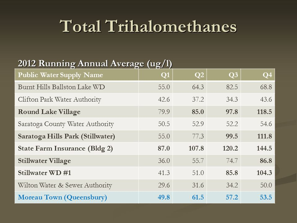 Total Trihalomethanes 2012 Running Annual Average (ug/l) Public Water Supply NameQ1Q2Q3Q4 Burnt Hills Ballston Lake WD55.064.382.568.8 Clifton Park Water Authority42.637.234.343.6 Round Lake Village79.985.097.8118.5 Saratoga County Water Authority50.552.952.254.6 Saratoga Hills Park (Stillwater)55.077.399.5111.8 State Farm Insurance (Bldg 2)87.0107.8120.2144.5 Stillwater Village36.055.774.786.8 Stillwater WD #141.351.085.8104.3 Wilton Water & Sewer Authority29.631.634.250.0 Moreau Town (Queensbury)49.861.557.253.5