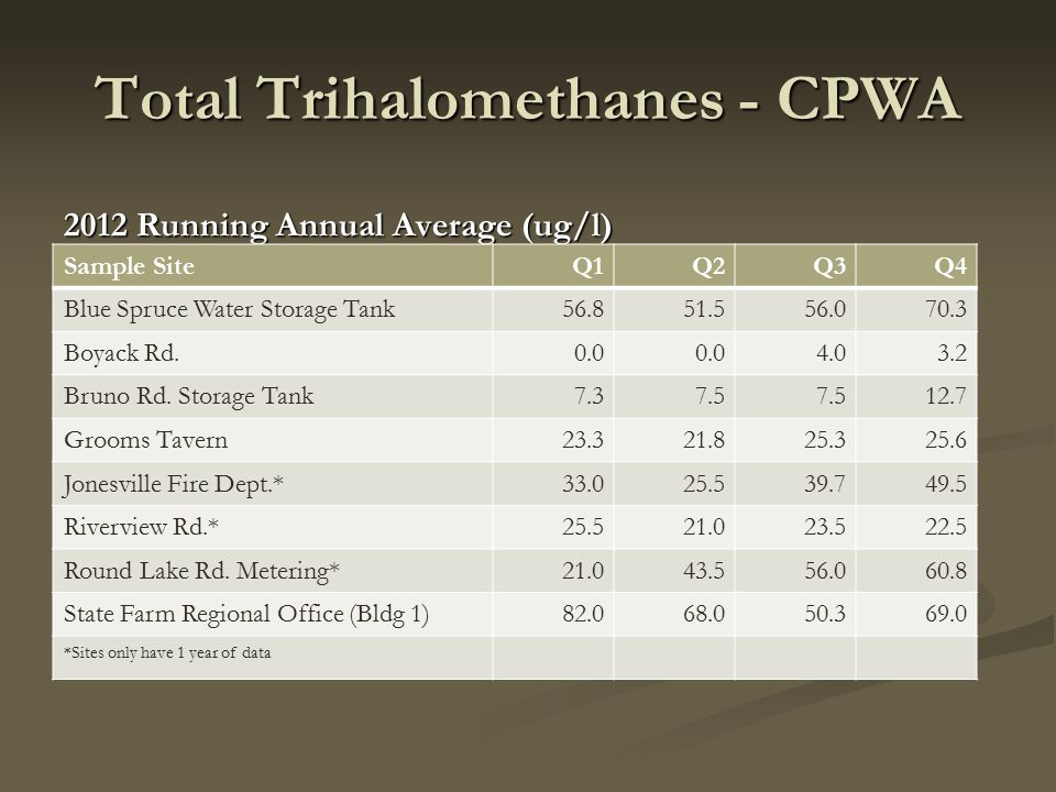 Total Trihalomethanes - CPWA 2012 Running Annual Average (ug/l) Sample SiteQ1Q2Q3Q4 Blue Spruce Water Storage Tank56.851.556.070.3 Boyack Rd.0.0 4.03.2 Bruno Rd.