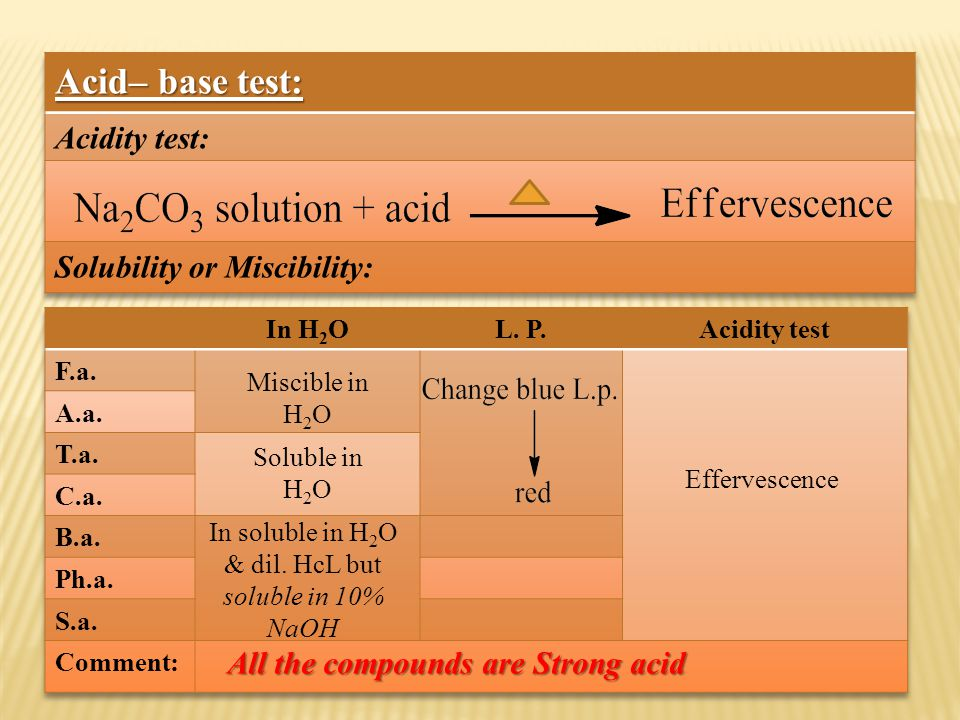 Miscible in H 2 O Soluble in H 2 O All the compounds are Strong acid In soluble in H 2 O & dil.