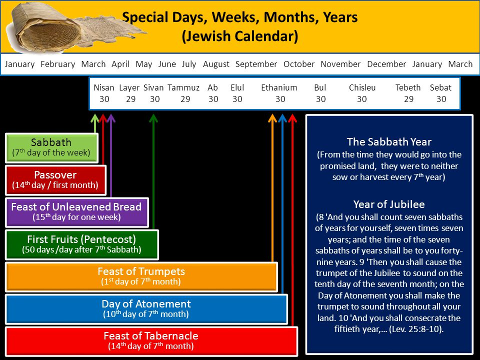 January February March April May June July August September October November December January March Sabbath (7 th day of the week) Sabbath (7 th day o