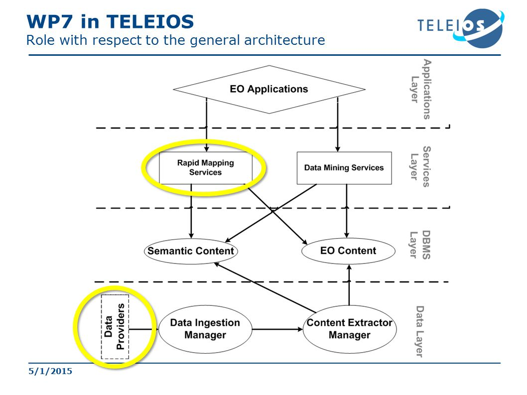 WP7 in TELEIOS Role with respect to the general architecture 5/1/2015