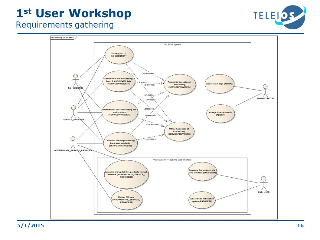16 1 st User Workshop Requirements gathering