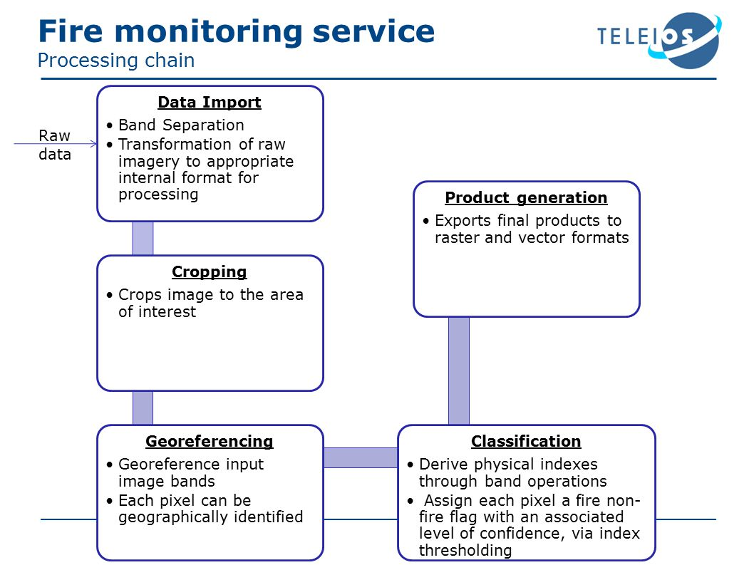 Fire monitoring service Processing chain Data Import Band Separation Transformation of raw imagery to appropriate internal format for processing Cropping Crops image to the area of interest Georeferencing Georeference input image bands Each pixel can be geographically identified Classification Derive physical indexes through band operations Assign each pixel a fire non- fire flag with an associated level of confidence, via index thresholding Product generation Exports final products to raster and vector formats Raw data