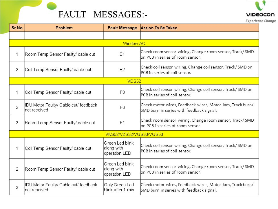 FAULT MESSAGES:- Sr NoProblemFault Message Action To Be Taken Window AC 1Room Temp Sensor Faulty/ cable cutE1 Check room sensor wiring, Change room se